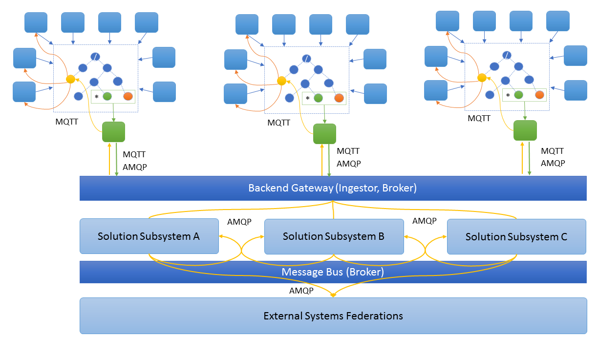 From MQTT to AMQP and back - Airplanes  Cloud Computing  And Alien